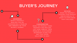 buyer's journey video production Adelaide