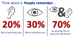 70% people remember visuals